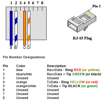 s f communications llc wiring diagrams wiring diagram rj45